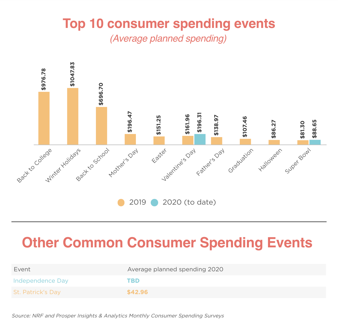 Top Consumer Spending Events bar chart
