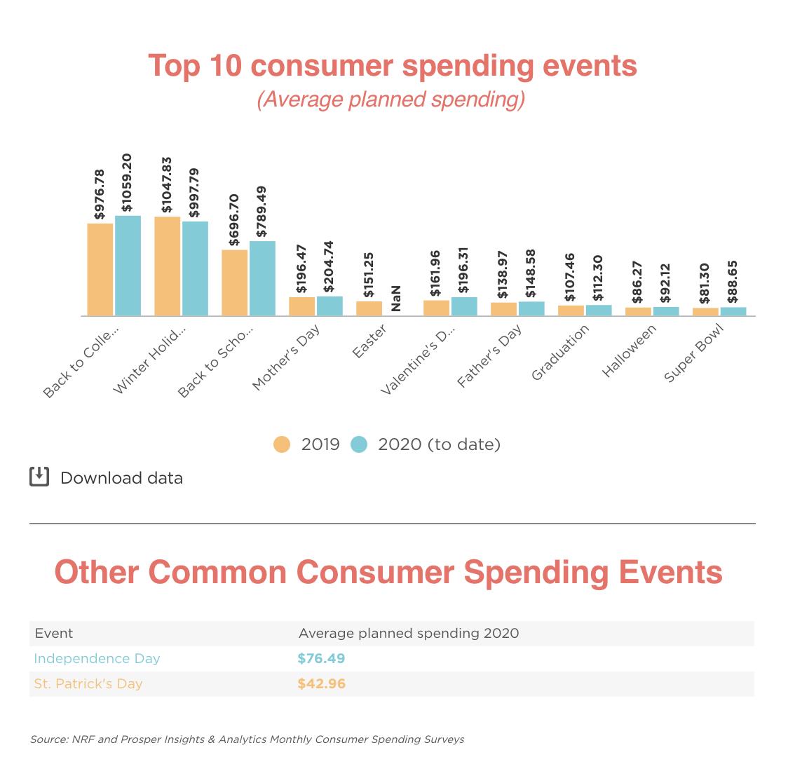 Top Consumer Spending Events bar chart